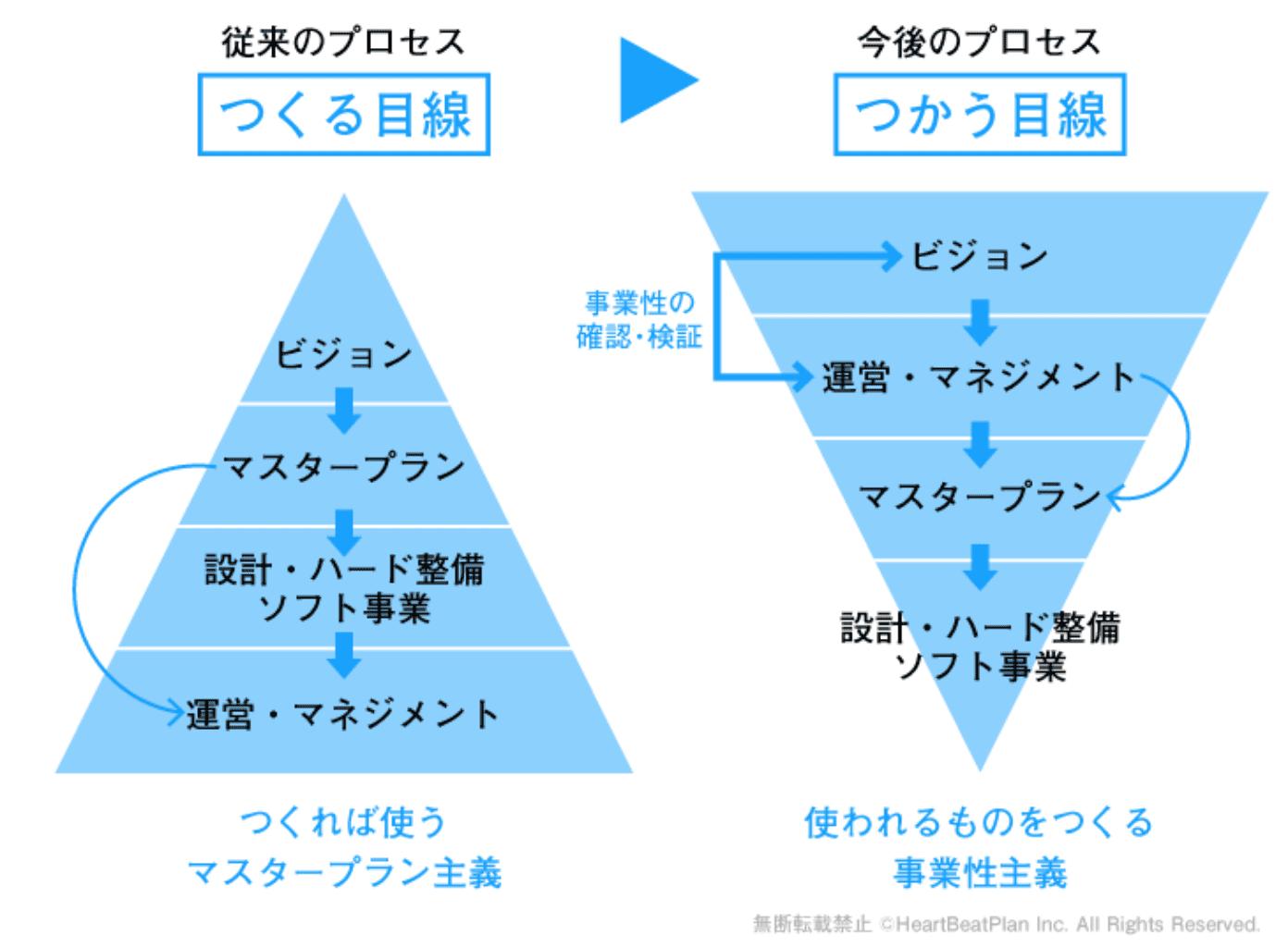 ハートビートプランの事業プロセス